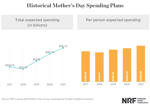 Mother's Day Spending for 2021