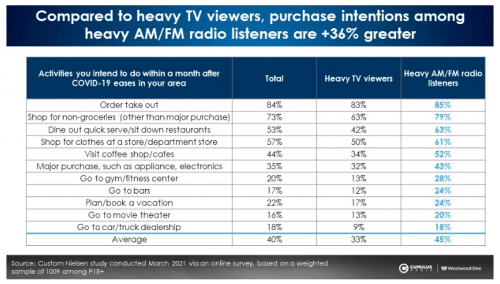 Purchase Intent Among Radio Listeners is +36% Greater Than TV Viewers.